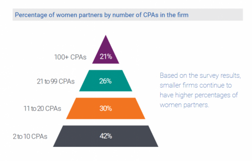 women-cpa-firms-gender-survey-768x493